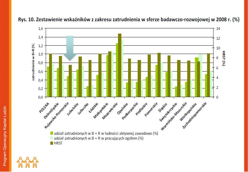 Zasoby ludzkie w obszarze nauki i technologii odsetek osób zatrudnionych w sferze B+R w ogólnej liczbie ludności aktywnej zawodowo, odsetek zatrudnion