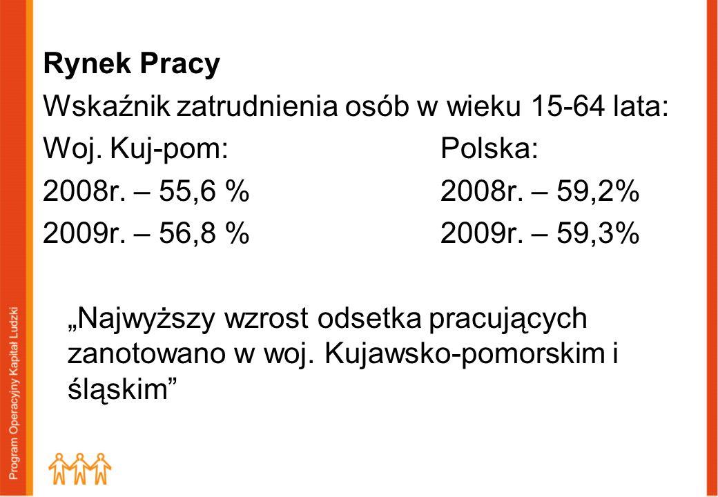 Rynek Pracy Wskaźnik zatrudnienia osób w wieku 15-64 lata: Woj. Kuj-pom:Polska: 2008r. – 55,6 %2008r. – 59,2% 2009r. – 56,8 %2009r. – 59,3% Najwyższy