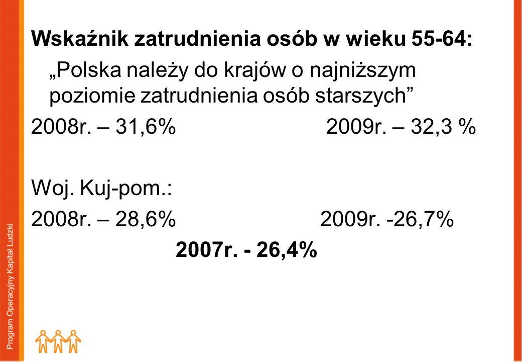 Wskaźnik zatrudnienia osób w wieku 55-64: Polska należy do krajów o najniższym poziomie zatrudnienia osób starszych 2008r. – 31,6% 2009r. – 32,3 % Woj