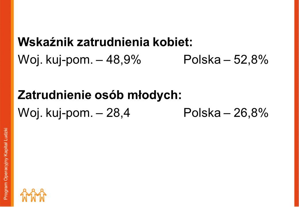 Wskaźnik zatrudnienia kobiet: Woj. kuj-pom. – 48,9% Polska – 52,8% Zatrudnienie osób młodych: Woj. kuj-pom. – 28,4Polska – 26,8%