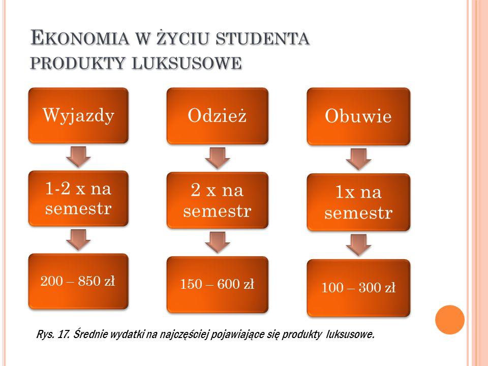 Wyjazdy 1-2 x na semestr 200 – 850 zł Odzież 2 x na semestr 150 – 600 zł Obuwie 1x na semestr 100 – 300 zł Rys. 17. Średnie wydatki na najczęściej poj