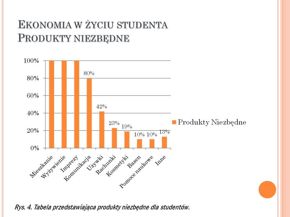 Rys. 5. Tabela przedstawiająca wysokość miesięcznych opłat za wynajem mieszkania bądź akademika.