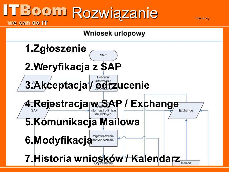 ITBoom we can do IT Rozwiązanie 1.Zgłoszenie 2.Weryfikacja z SAP 3.Akceptacja / odrzucenie 4.Rejestracja w SAP / Exchange 5.Komunikacja Mailowa 6.Mody