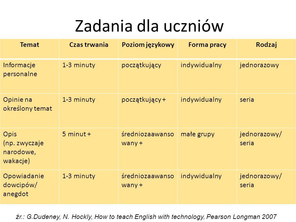 Zadania dla uczniów TematCzas trwaniaPoziom językowyForma pracyRodzaj Informacje personalne 1-3 minutypoczątkującyindywidualnyjednorazowy Opinie na ok