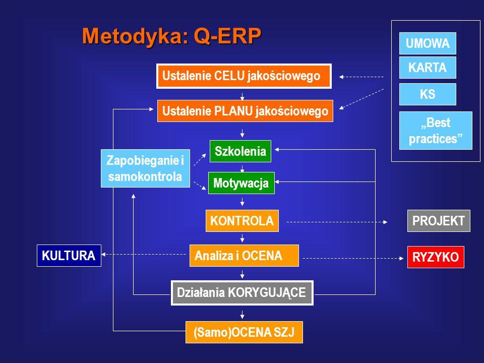 Proces zarządzania jakością: 11.Przygotowanie cyklicznego raportu. 12.Stałe udoskonalanie systemu zarządzania jakością wdrożenia. Metodyka: Q-ERP