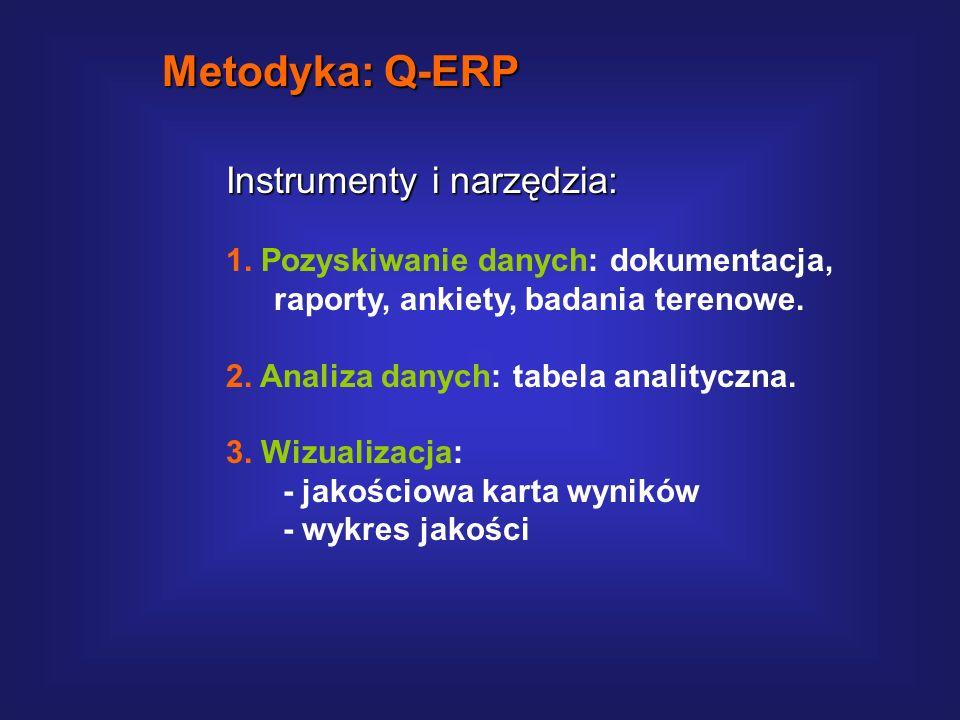 Formy kontroli jakości cd.: 5. PRZEGLĄD - formalne, udokumentowane, systematyczne badanie projektu w celu zapoznania się z produktem, zgromadzeniu opi
