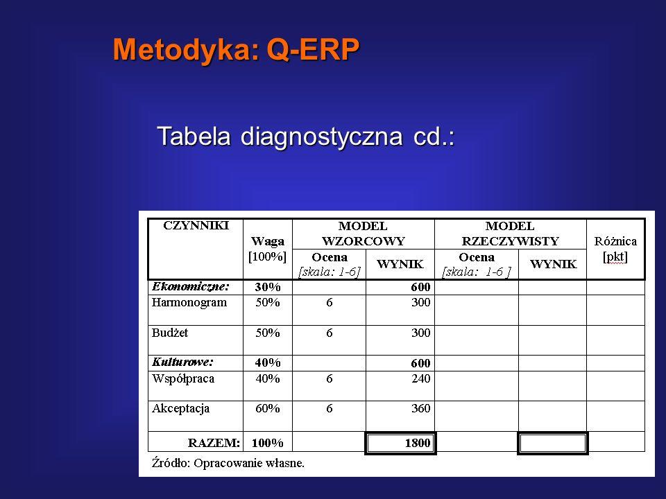 Tabela diagnostyczna: ocena stopnia zgodności realizowanego wdrożenia z przyjętym modelem wzorcowym. Metodyka: Q-ERP