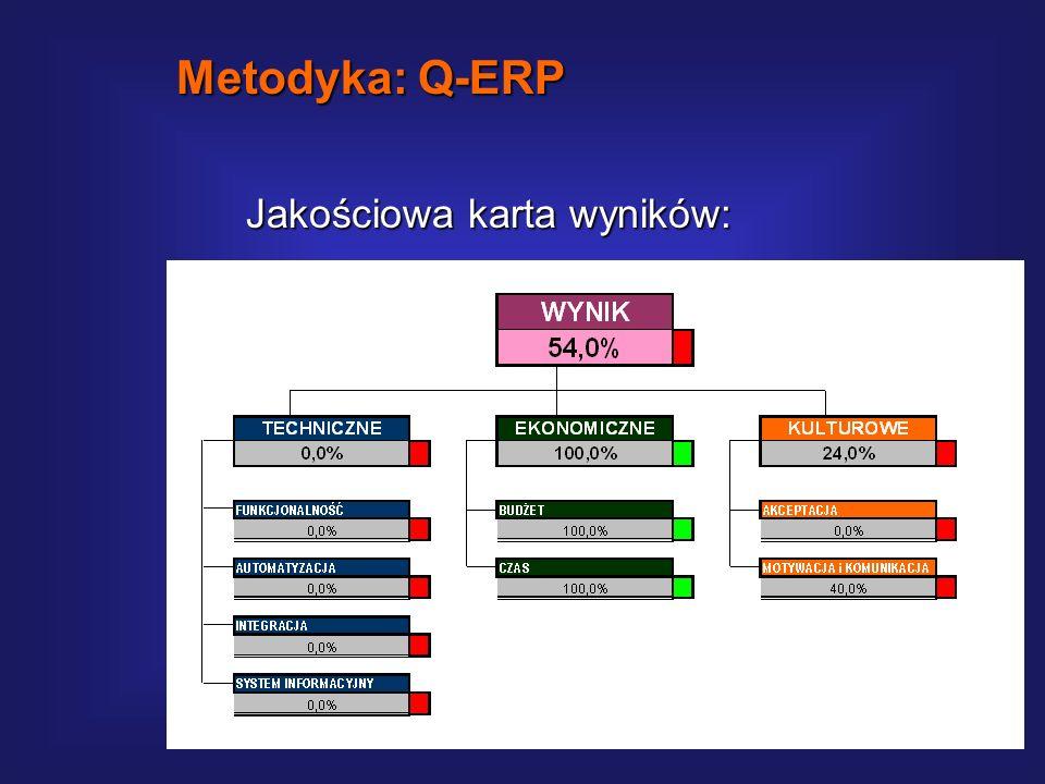 Tabela diagnostyczna cd.: Metodyka: Q-ERP