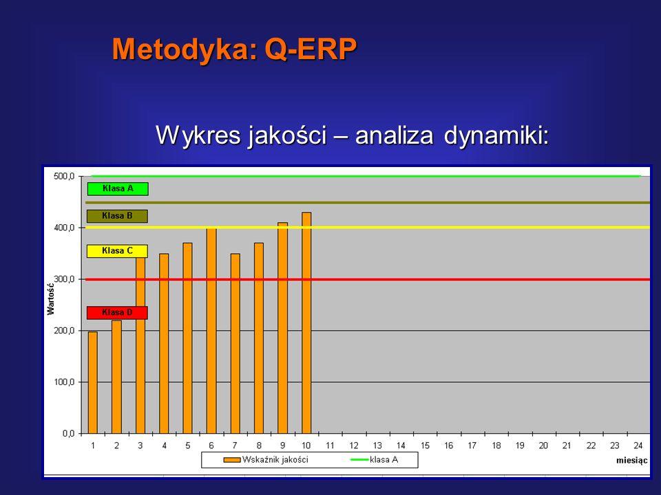 Jakościowa karta wyników: Metodyka: Q-ERP
