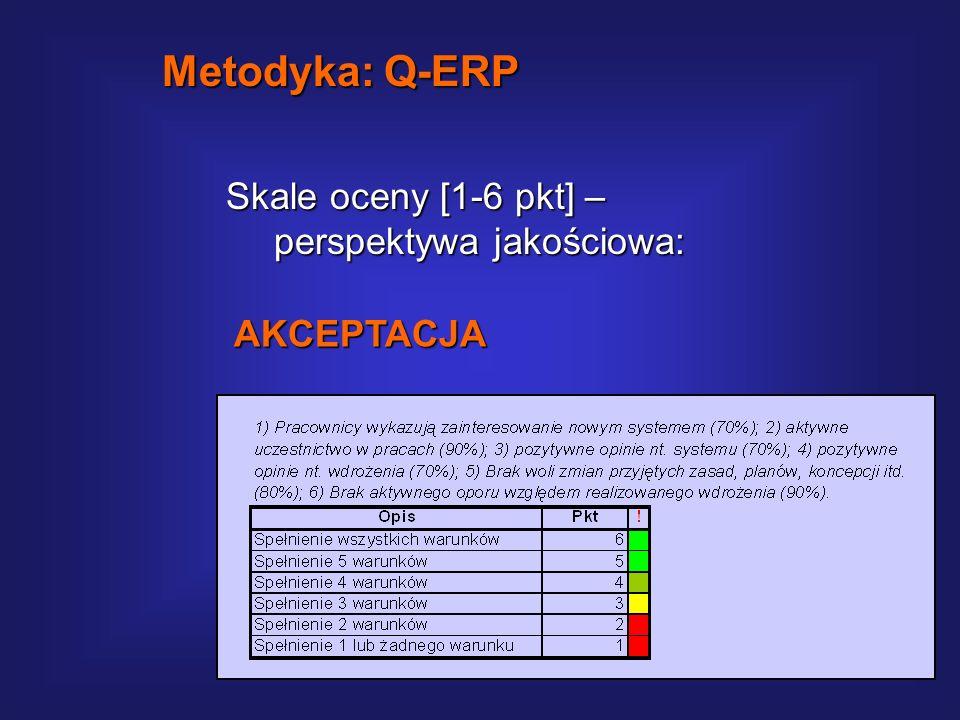 Skale oceny [1-6 pkt] – perspektywa ilościowa: Metodyka: Q-ERP HARMONOGRAM (czas)