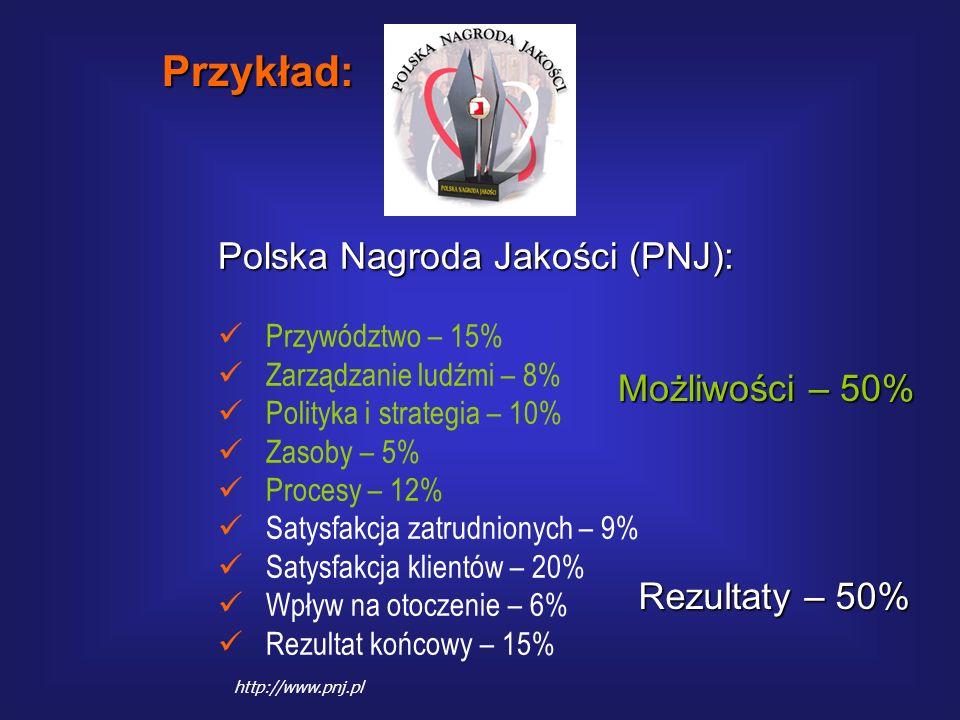 Polska Nagroda Jakości (PNJ): jest filozofią kształtującą pozytywne relacje pomiędzy: produktywnością, konkurencyjnością i jakością wyrobów oraz usług