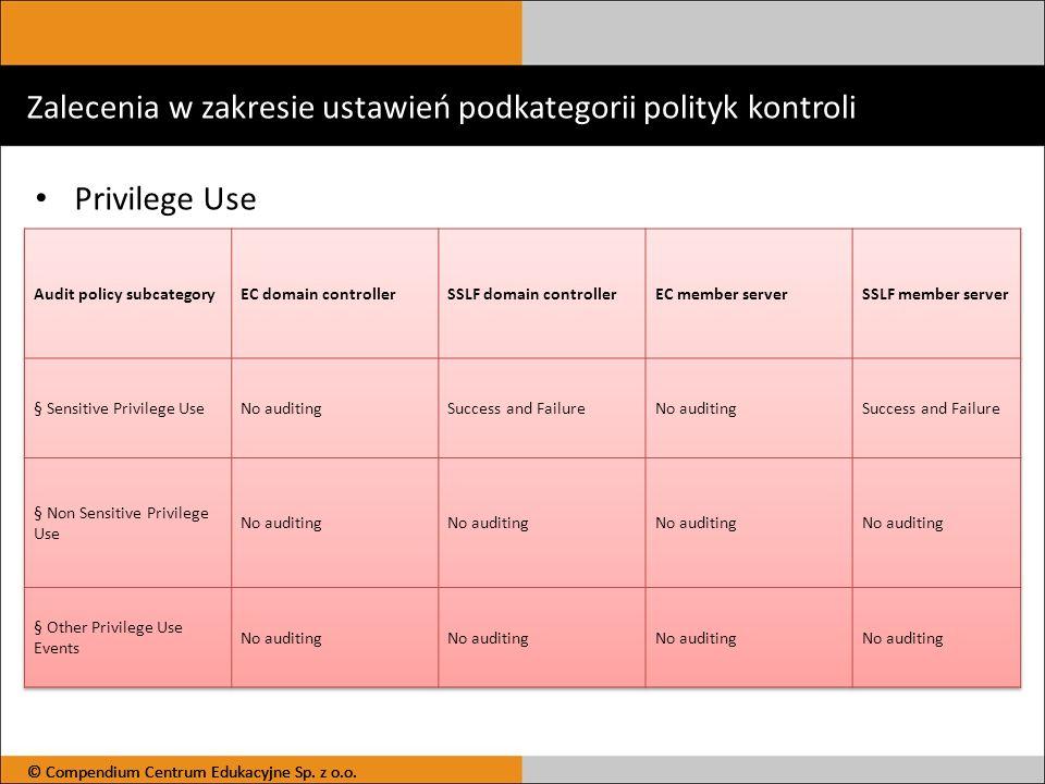 Zalecenia w zakresie ustawień podkategorii polityk kontroli Privilege Use © Compendium Centrum Edukacyjne Sp. z o.o.
