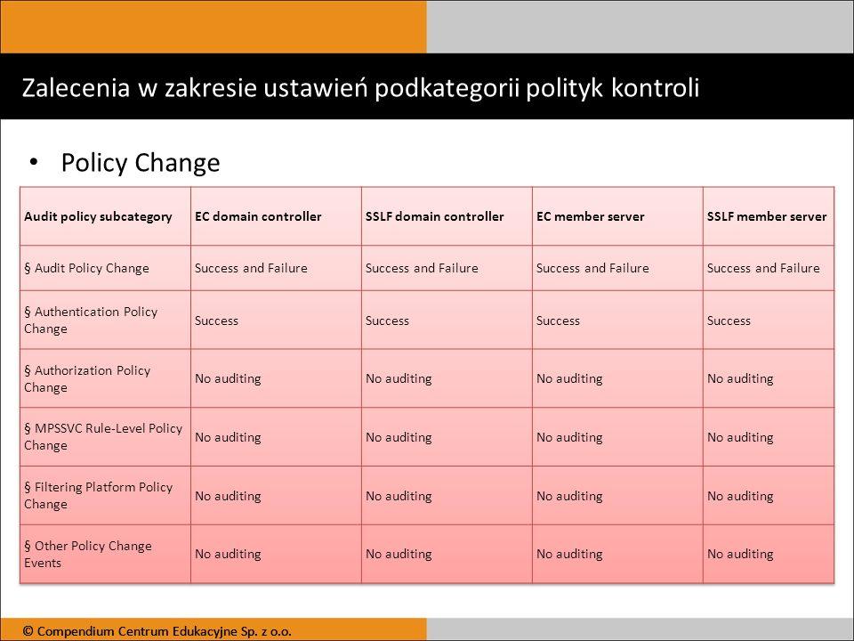 Zalecenia w zakresie ustawień podkategorii polityk kontroli Policy Change © Compendium Centrum Edukacyjne Sp. z o.o.
