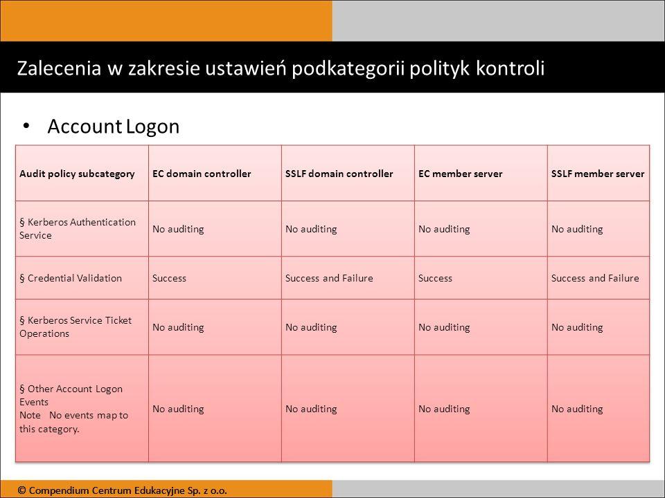 Zalecenia w zakresie ustawień podkategorii polityk kontroli Account Logon © Compendium Centrum Edukacyjne Sp. z o.o.