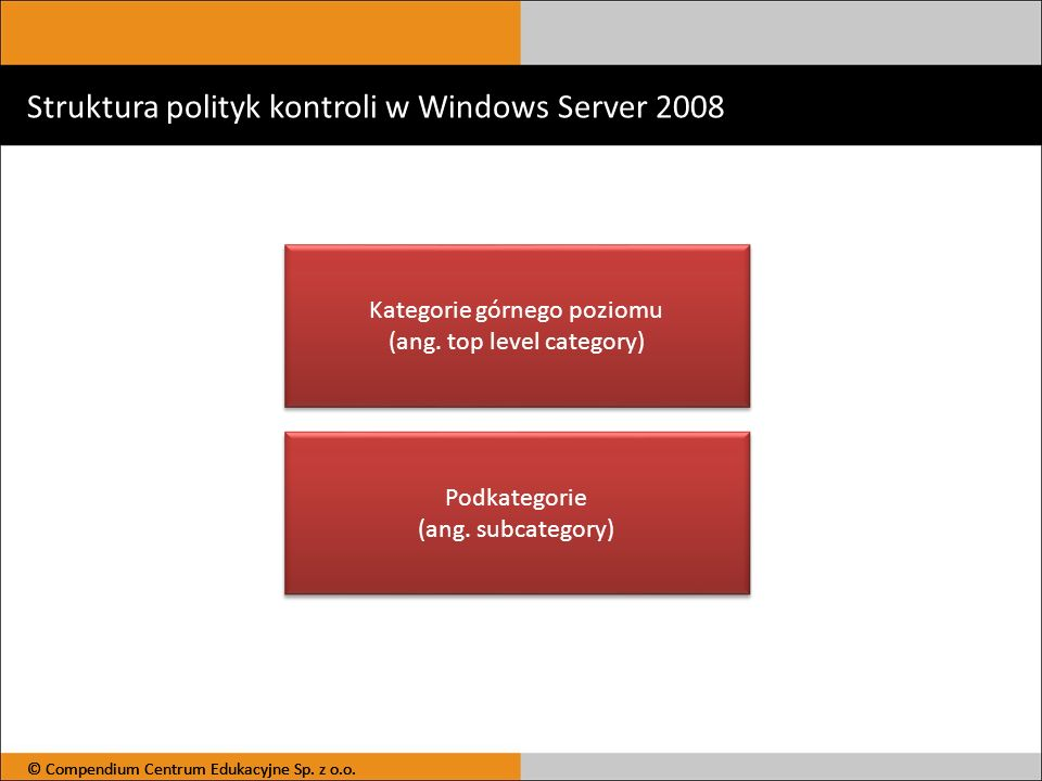 Struktura polityk kontroli w Windows Server 2008 © Compendium Centrum Edukacyjne Sp. z o.o. Kategorie górnego poziomu (ang. top level category) Katego