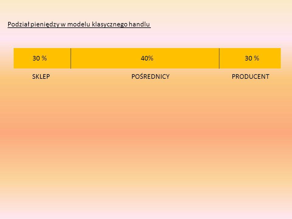 Podział pieniędzy w modelu klasycznego handlu 40% 30 % POŚREDNICYSKLEPPRODUCENT