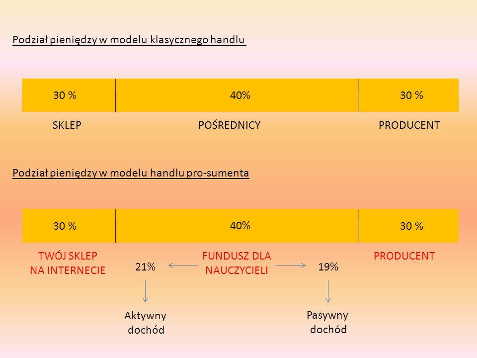 Podział pieniędzy w modelu klasycznego handlu 40% 30 % POŚREDNICYSKLEPPRODUCENT Podział pieniędzy w modelu handlu pro-sumenta 40% 30 % FUNDUSZ DLA NAU