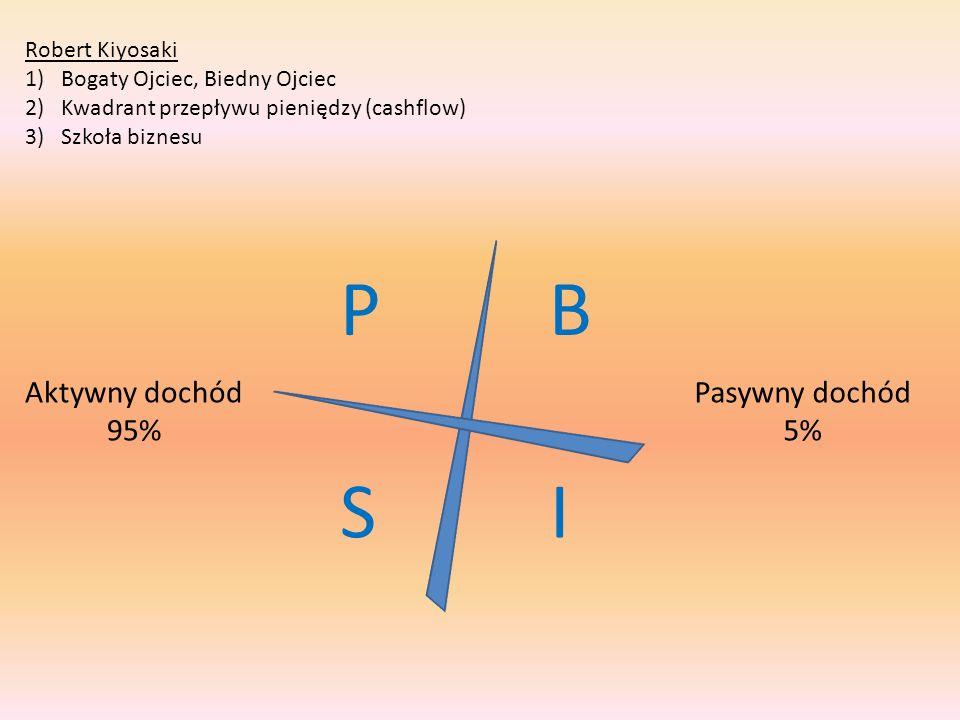 Robert Kiyosaki 1)Bogaty Ojciec, Biedny Ojciec 2)Kwadrant przepływu pieniędzy (cashflow) 3)Szkoła biznesu P S B I Aktywny dochód 95% Pasywny dochód 5%