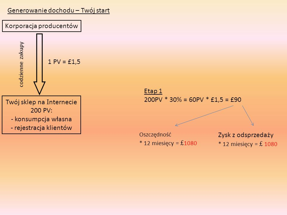 Generowanie dochodu – Twój start – rekomendacja – budowanie sieci Korporacja producentów Twój sklep na I nternecie 200 PV: - konsumpcja własna - rejestracja klientów codzienne zakupy Etap 2 (9*200 PV od 1 do 9 )+200 PV TY =2000 PV 2000 PV*9% = 180 PV*£1,5 =£270 +£90 =£360 1–200PV 2-200 PV 3-200 PV 4-200 PV 5-200 PV 6-200 PV 7-200 PV 8-200 PV 9-200 PV TAK + czas Klient Tabela udziałów 10.000 PV – 21% 7.000 PV – 18% 4.000 PV – 15% 2.400 PV – 12% 1.200 PV – 9% 600 PV – 6% 1 PV = £1,5