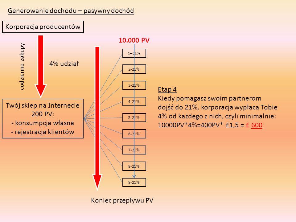 Generowanie dochodu – pasywny dochód Korporacja producentów Twój sklep na I nternecie 200 PV: - konsumpcja własna - rejestracja klientów codzienne zak