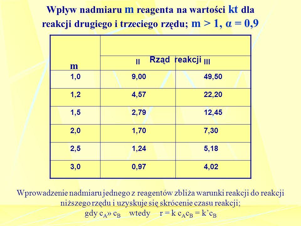 IIIII 1,09,0049,50 1,24,5722,20 1,52,7912,45 2,01,707,30 2,51,245,18 3,00,974,02 Rząd reakcji Wpływ nadmiaru m reagenta na wartości kt dla reakcji dru