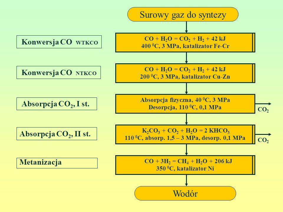 Konwersja CO NTKCO Konwersja CO WTKCO Absorpcja CO 2, I st. Absorpcja CO 2, II st. CO + 3H 2 = CH 4 + H 2 O + 206 kJ 350 0 C, katalizator Ni CO + H 2