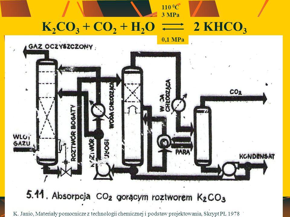 110 0 C 3 MPa 0,1 MPa K 2 CO 3 + CO 2 + H 2 O 2 KHCO 3 K. Janio, Materiały pomocnicze z technologii chemicznej i podstaw projektowania, Skrypt PŁ 1978