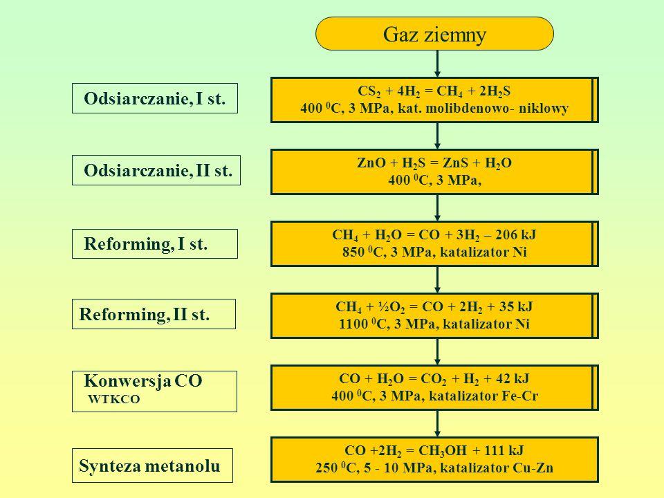 Odsiarczanie, II st. Odsiarczanie, I st. Reforming, I st. Reforming, II st. CO + H 2 O = CO 2 + H 2 + 42 kJ 400 0 C, 3 MPa, katalizator Fe-Cr CS 2 + 4