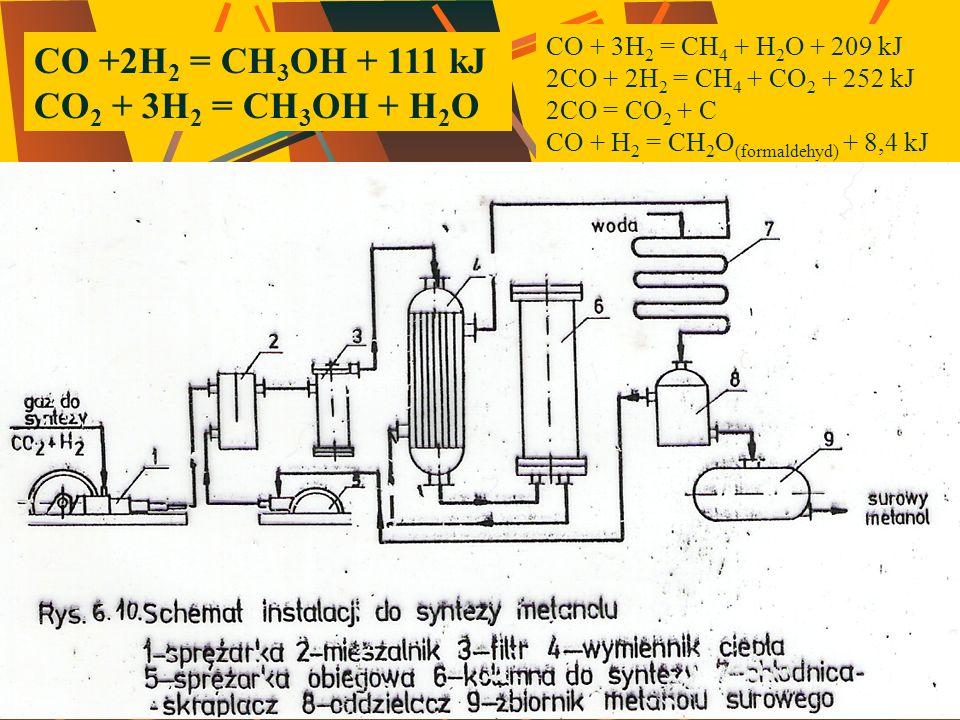 CO +2H 2 = CH 3 OH + 111 kJ CO 2 + 3H 2 = CH 3 OH + H 2 O CO + 3H 2 = CH 4 + H 2 O + 209 kJ 2CO + 2H 2 = CH 4 + CO 2 + 252 kJ 2CO = CO 2 + C CO + H 2