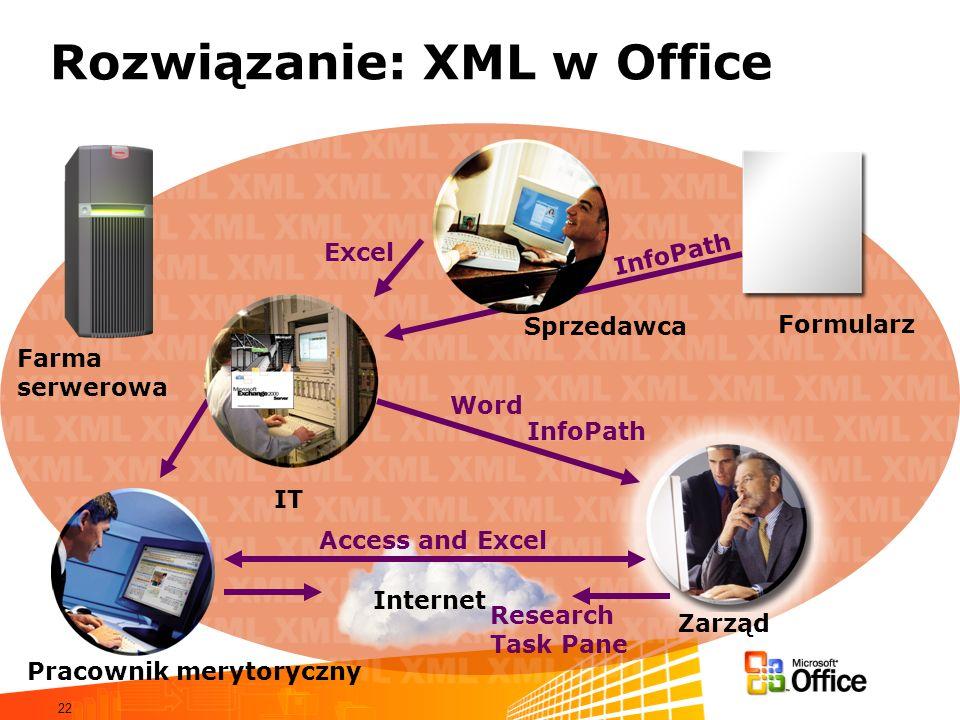22 Rozwiązanie: XML w Office Formularz Internet Pracownik merytoryczny Sprzedawca Farma serwerowa Research Task Pane InfoPath Access and Excel Word InfoPath Excel Zarząd IT
