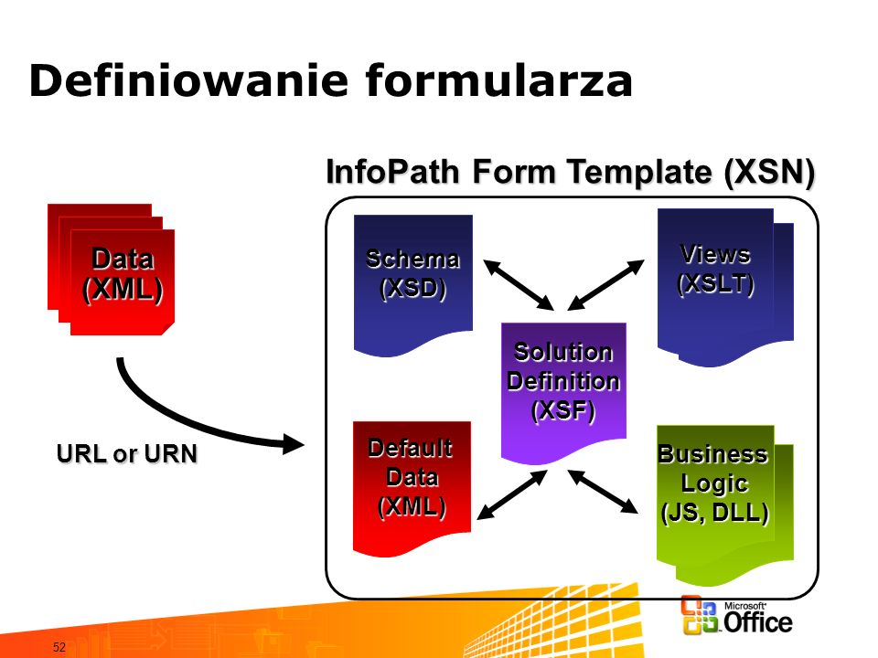 52 Definiowanie formularza Data(XML) SolutionDefinition(XSF) Views(XSLT) Schema(XSD) DefaultData(XML) Business Logic (JS, DLL) InfoPath Form Template