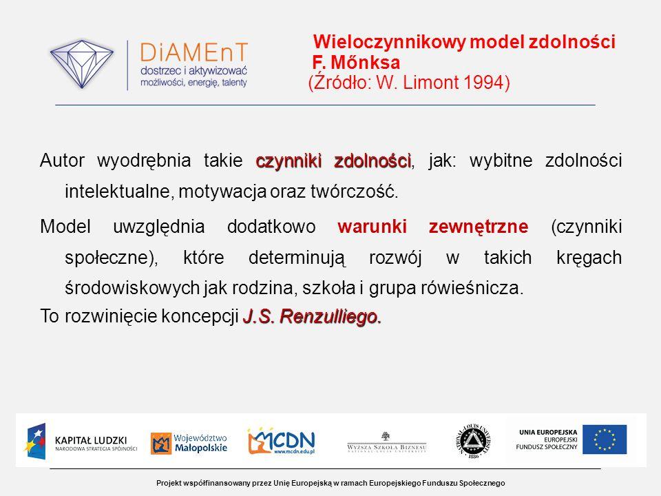 Projekt współfinansowany przez Unię Europejską w ramach Europejskiego Funduszu Społecznego Wieloczynnikowy model zdolności F. Mőnksa (Źródło: W. Limon