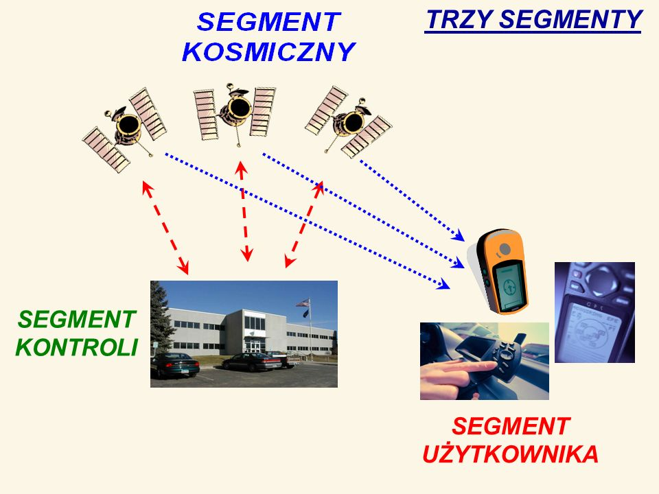 Zasada działania Segment kosmiczny: 24 aktywne satelity na wysokości ok.20 tys.