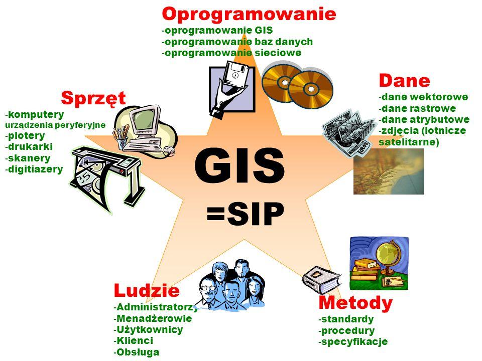 Sprzęt - komputery urządzenia peryferyjne - plotery - drukarki - skanery - digitiazery Oprogramowanie - oprogramowanie GIS - oprogramowanie baz danych
