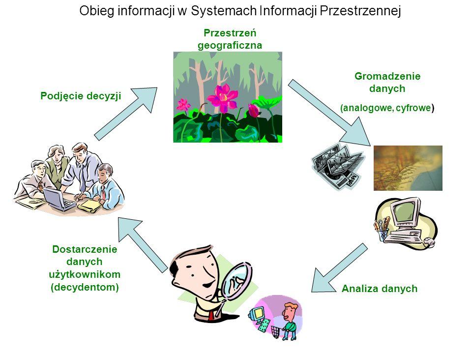 Obieg informacji w Systemach Informacji Przestrzennej Gromadzenie danych (analogowe, cyfrowe ) Dostarczenie danych użytkownikom (decydentom) Przestrze