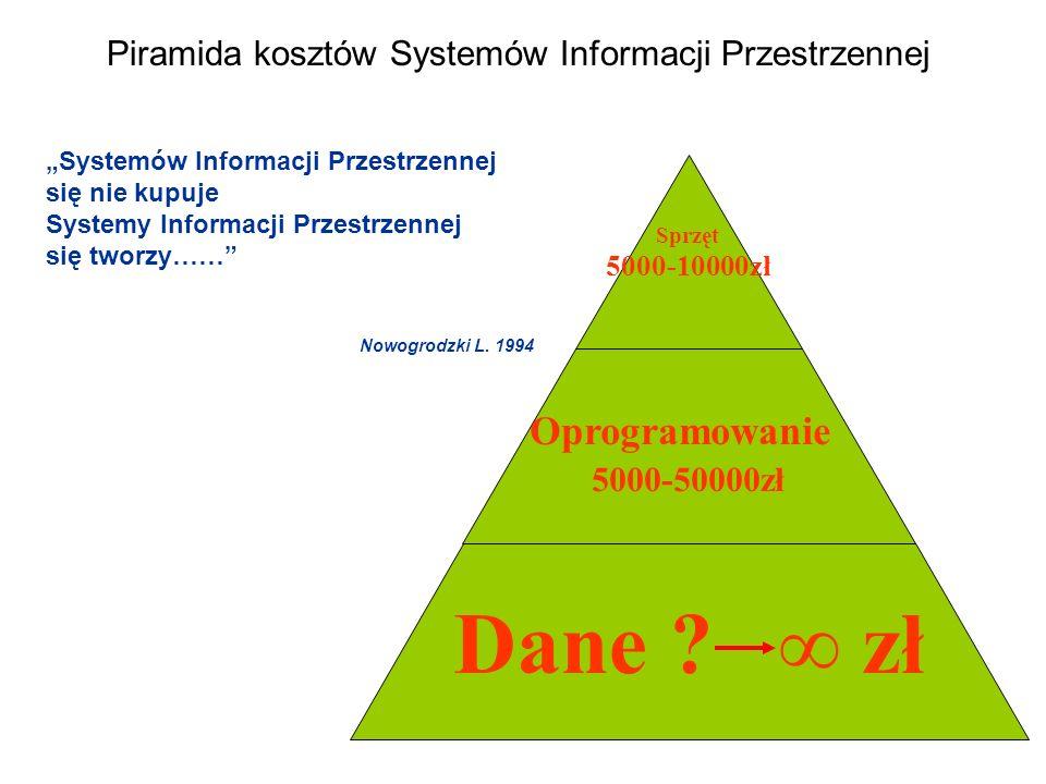 Sprzęt 5000-10000zł Oprogramowanie 5000-50000zł Dane ? zł Piramida kosztów Systemów Informacji Przestrzennej Systemów Informacji Przestrzennej się nie