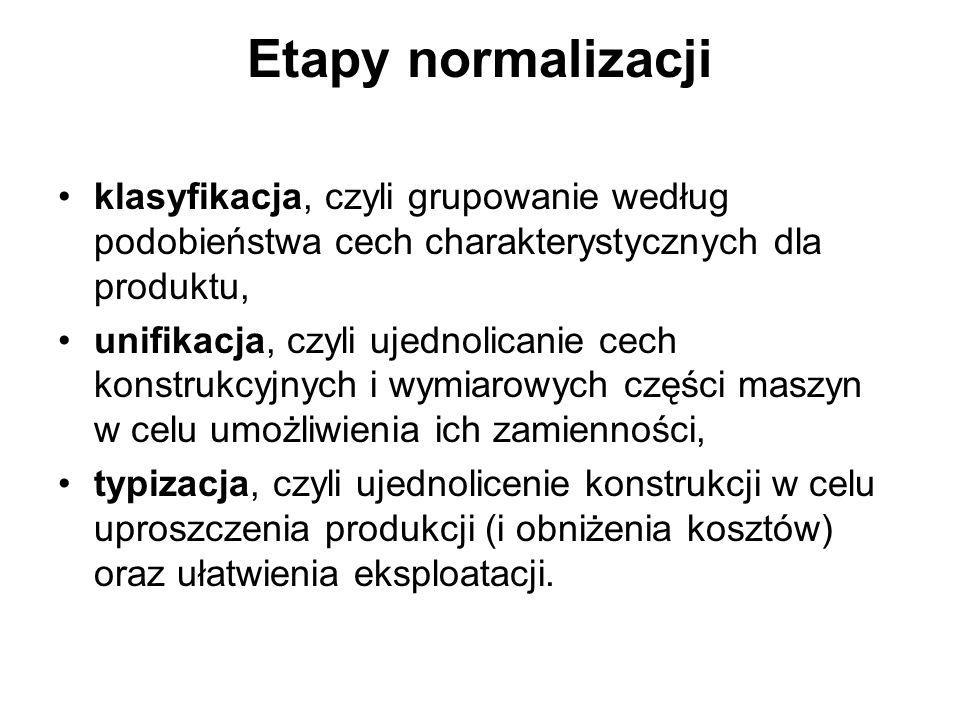 Etapy normalizacji klasyfikacja, czyli grupowanie według podobieństwa cech charakterystycznych dla produktu, unifikacja, czyli ujednolicanie cech kons