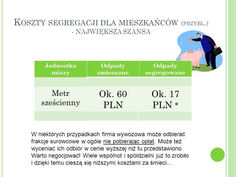 K OSZTY SEGREGACJI DLA MIESZKAŃCÓW ( PRZYBL.) - NAJWIĘKSZA SZANSA Jednostka miary Odpady zmieszane Odpady segregowane Metr sześcienny Ok. 60 PLN Ok. 1