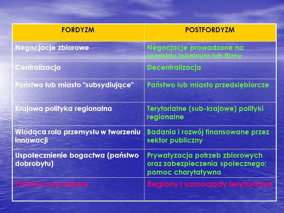 FORDYZMPOSTFORDYZM Negocjacje zbioroweNegocjacje prowadzone na szczeblu lokalnym lub firmy CentralizacjaDecentralizacja Państwo lub miasto