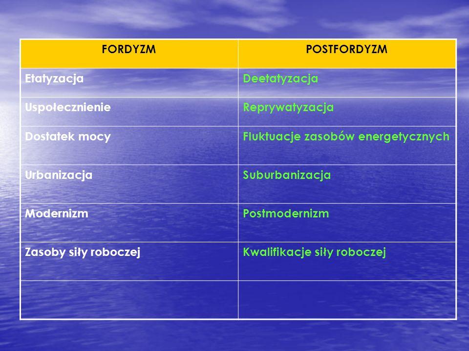 FORDYZMPOSTFORDYZM EtatyzacjaDeetatyzacja Uspołecznienie Reprywatyzacja Dostatek mocyFluktuacje zasobów energetycznych UrbanizacjaSuburbanizacja Moder