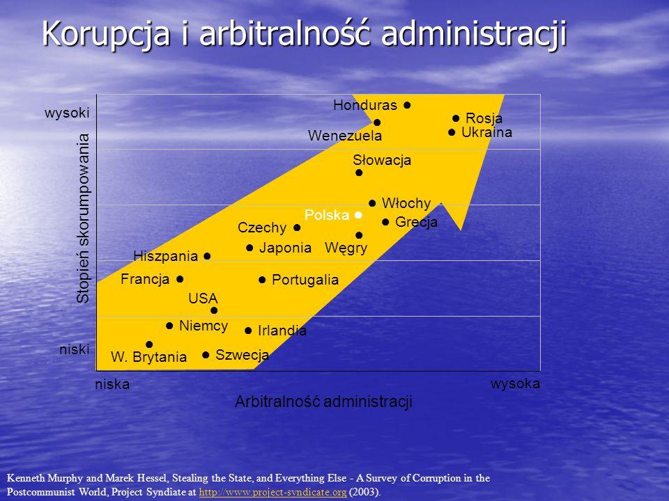 Arbitralność administracji Stopień skorumpowania Korupcja i arbitralność administracji Rosja Ukraina Niemcy Czechy Honduras W. Brytania Węgry Polska S