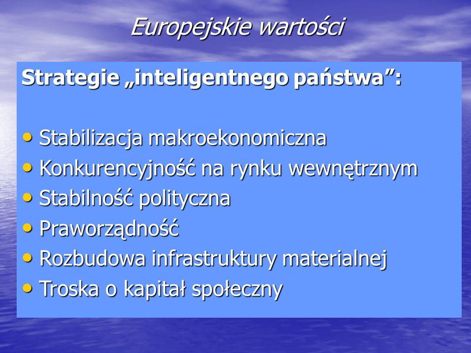 Europejskie wartości Strategie inteligentnego państwa: Stabilizacja makroekonomiczna Stabilizacja makroekonomiczna Konkurencyjność na rynku wewnętrzny