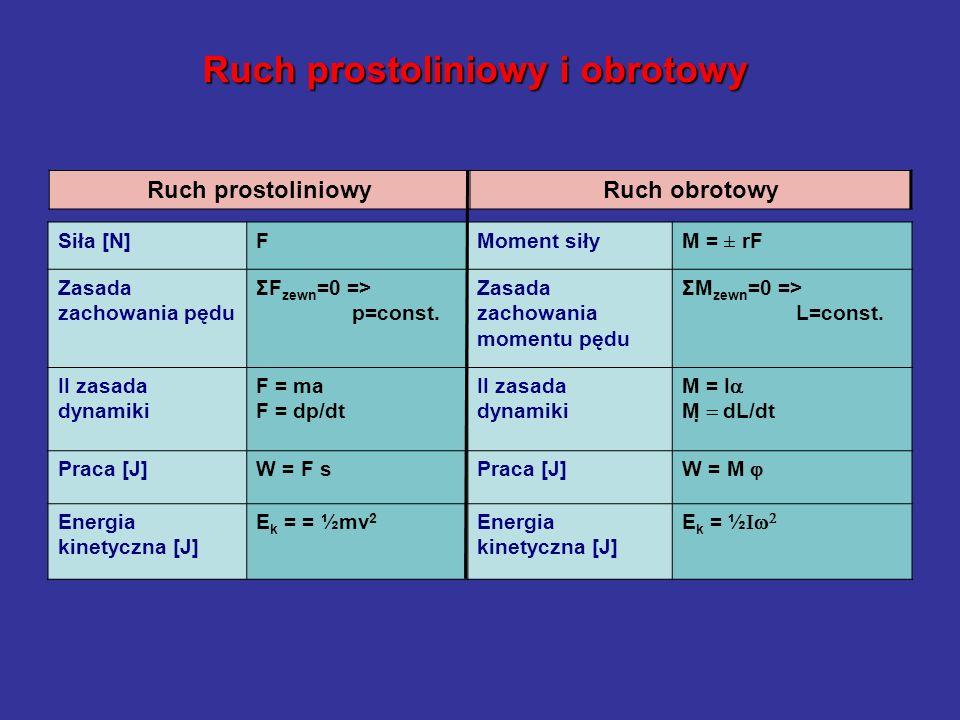 Ruch prostoliniowy i obrotowy Siła [N]FMoment siłyM = ± rF Zasada zachowania pędu ΣF zewn =0 => p=const. Zasada zachowania momentu pędu ΣM zewn =0 =>