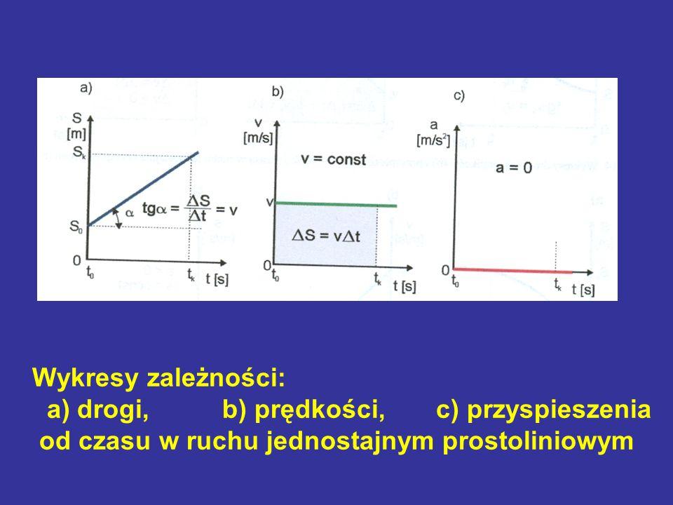 Wykresy zależności: a) drogi, b) prędkości, c) przyspieszenia od czasu w ruchu jednostajnym prostoliniowym