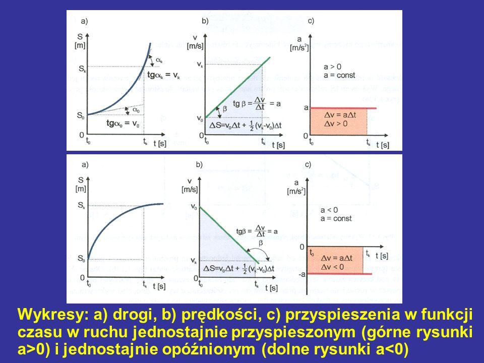 Wykresy: a) drogi, b) prędkości, c) przyspieszenia w funkcji czasu w ruchu jednostajnie przyspieszonym (górne rysunki a>0) i jednostajnie opóźnionym (