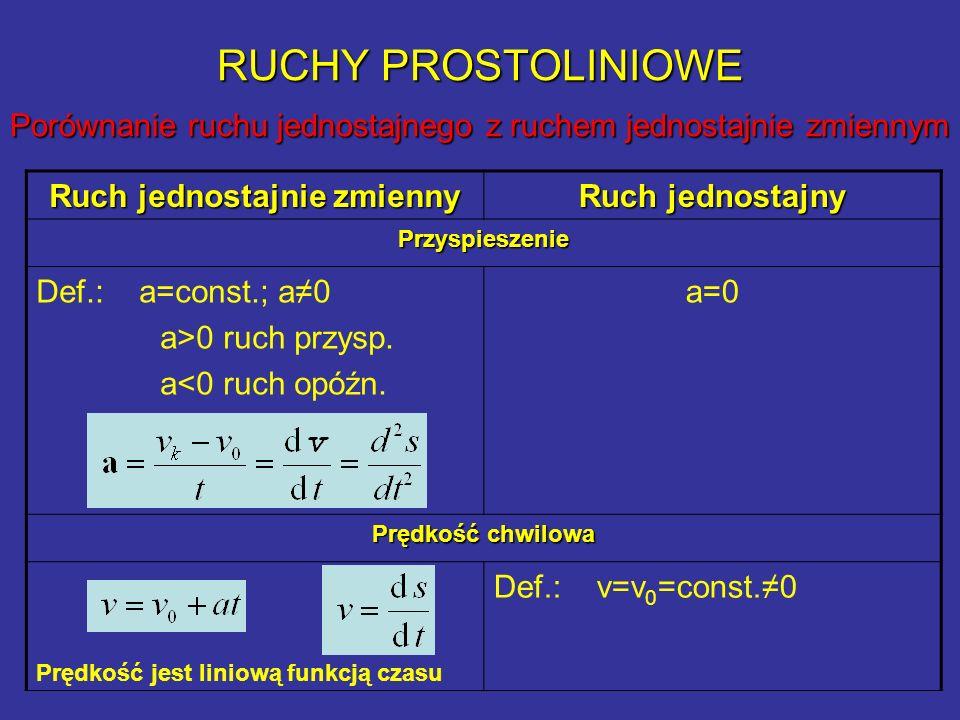 RUCHY PROSTOLINIOWE Porównanie ruchu jednostajnego z ruchem jednostajnie zmiennym - ciąg dalszy Ruch jednostajnie zmienny Ruch jednostajny Prędkość średnia Droga Droga jest kwadratową funkcją czasu Równanie ruchu
