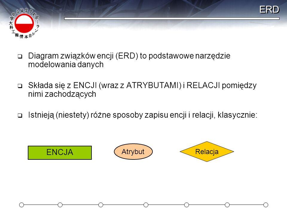 ERD Diagram związków encji (ERD) to podstawowe narzędzie modelowania danych Składa się z ENCJI (wraz z ATRYBUTAMI) i RELACJI pomiędzy nimi zachodzącyc
