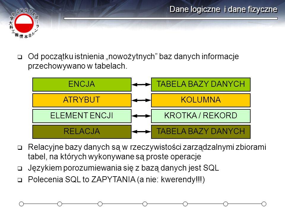 Dane logiczne i dane fizyczne Od początku istnienia nowożytnych baz danych informacje przechowywano w tabelach. ENCJATABELA BAZY DANYCH ATRYBUTKOLUMNA
