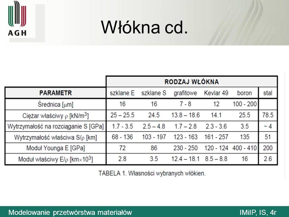 Włókna cd. Modelowanie przetwórstwa materiałówIMiIP, IS, 4r