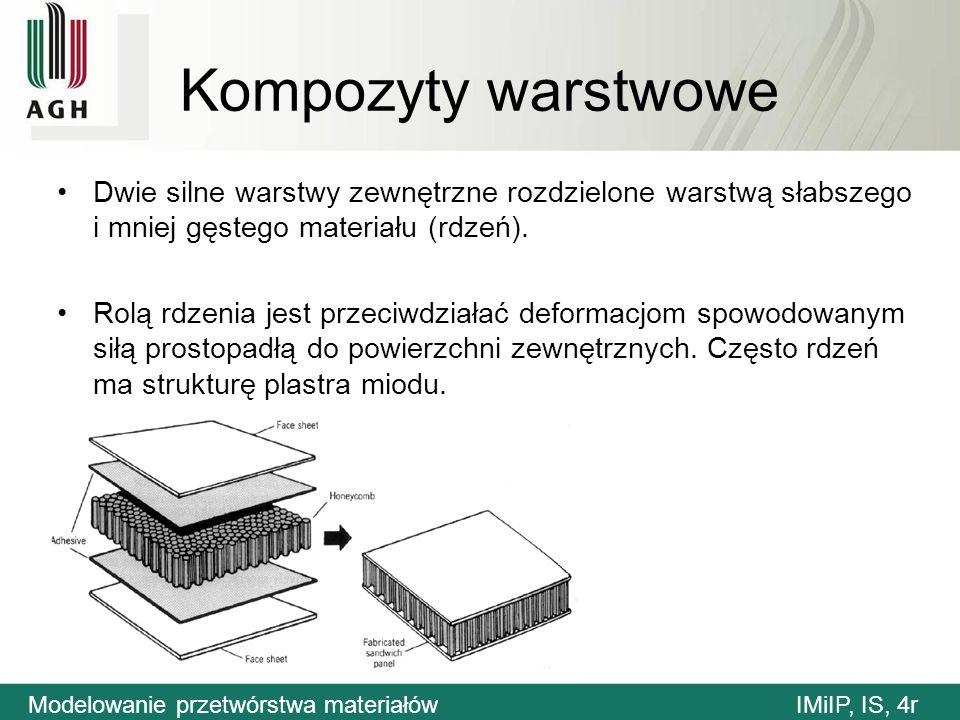 Kompozyty warstwowe Dwie silne warstwy zewnętrzne rozdzielone warstwą słabszego i mniej gęstego materiału (rdzeń).